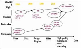 WiMAX的幸福生活-In-Stat中国分析师李敏 - instat - instat的博客