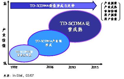 TD-SCDMA何以翘楚3G运营市场:终端不会成为瓶颈—In-Stat中国分析师李敏 - instat - instat的博客