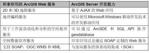 ArcGIS Server - naigeer - naigeer的知识库