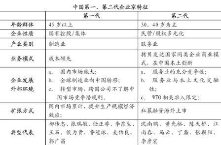 中国的三代企业家 - 项兵 - 项兵的博客
