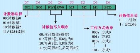 DPMI下的硬件中断 - whowin - DOS编程技术