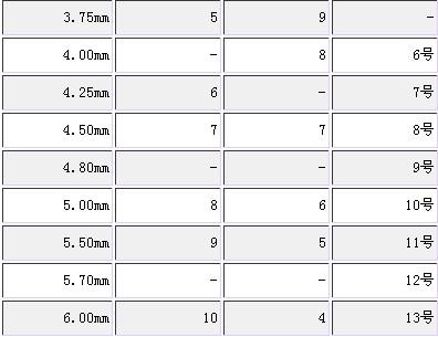 棒针/毛衣针公制、英制、日制对比表  - tping20031214 - 我的博客