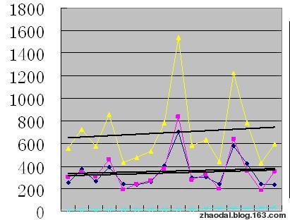 [原]不可思议的现象:网络传播与被引频次的相关性分析 - 赵大良 - 丹崖临风