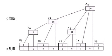 Binary indexed tree-树状数组 - 星星 - 银河里的星星