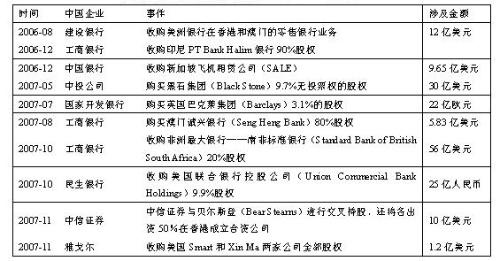 中国金融资本初征海外 - 三星经济研究院 - 中国三星经济研究院的博客