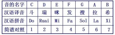 【线谱】《乐理基础知识》第二章 音符 - 星空间 - .
