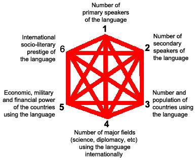 中文在世界各国语言中排名第几? - 烟雨孤舟 - 烟雨孤舟的博客