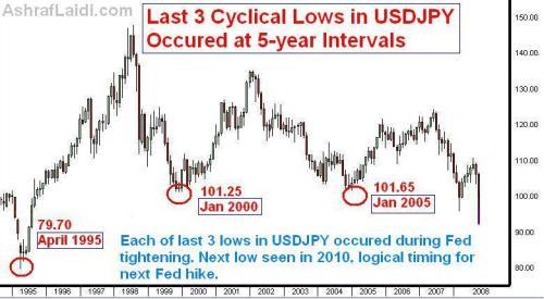 美元与日元汇率存在有一个大约为5年的低点循环 - Axi - axi-hk BLOG