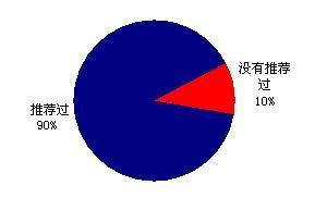 精英主导当前中国3D虚拟世界应用 - chinesecnnic -    cnnic互联网发展研究
