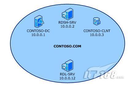 Win2008R2实战之远程桌面授权部署