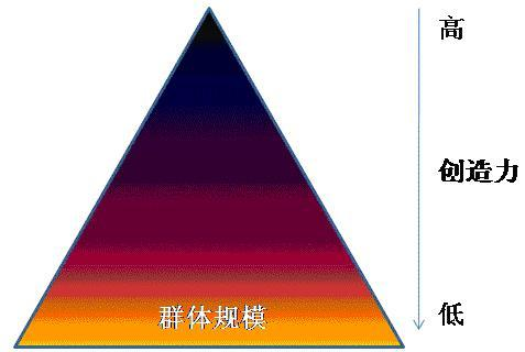 "3D虚拟世界为什么应该""赠送空间""? - chinesecnnic -    cnnic互联网发展研究"