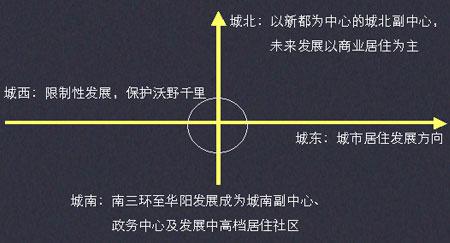 房地策划案分享 - 正楷传播|魏仁敏 - [魏仁敏]