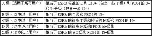 浅谈国外游戏分级制度及特征总结 - chinesecnnic -    cnnic互联网发展研究