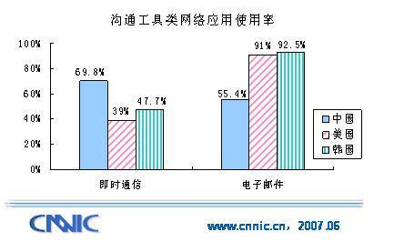 电子邮件应用将走向消亡? - chinesecnnic -    cnnic互联网发展研究