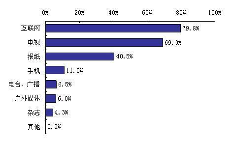 两亿网民关注奥运 互联网媒体价值凸现 - chinesecnnic -    cnnic互联网发展研究
