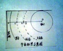 周易卦象学入门(一,基础部分:4宇宙结构说) - 少年行 - 少年行