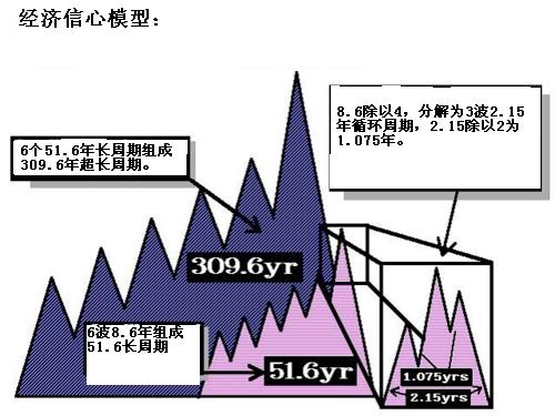 经济信心模型或π周期 - 魏剑峰 - 我的博客