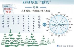 冬至 数九谚语