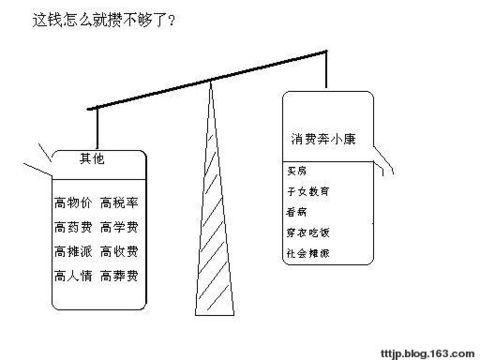 (原创) 关于消费的漫画 (图) - 蚊子平台 - 邰建平的博客