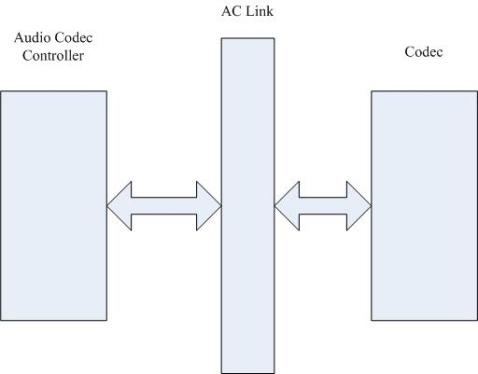 在DOS下针对AC97编程 - whowin - DOS编程技术