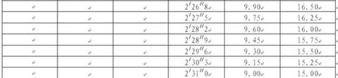 【体育高考】普通高校体育专业招生术科评分标准 - 体育高考网 - 体育高考咨询辅导