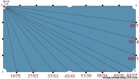 台球瞄准方法详解(改进版) - 风轻扬 - 风轻扬