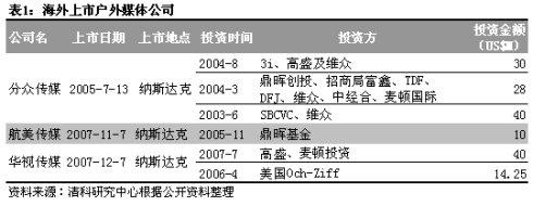户外媒体投资分析(一) - 清科集团 - 清科集团的博客
