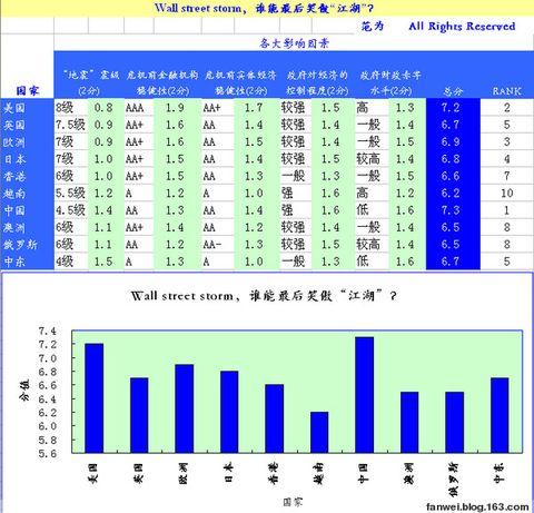 "Wall street storm,谁能最后笑傲""江湖""? - 范为 - 范为blog-宽客之路"