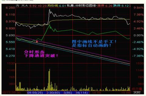 【转载】怎么看股票图 - 嫩水浪花 - 天星虎的博客