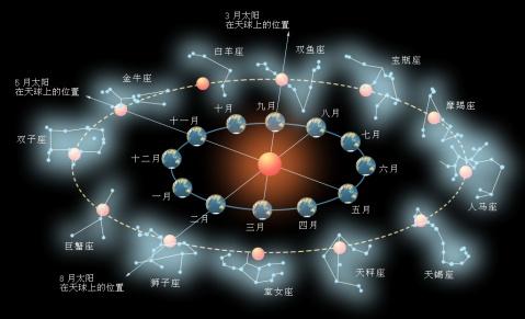 星空周年视运动-黄道-星座-黄道十二宫(图) - 亿能 - 亿能部落格---观察思维比思维本身更重要