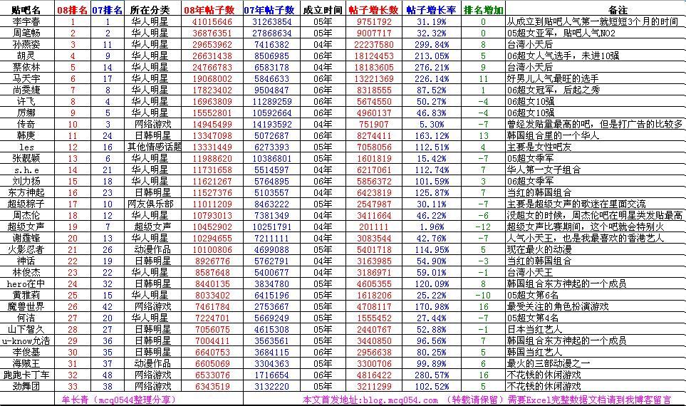 07到08年百度贴吧人气TOP66的数据变化 - mcq0544 - 牟长青的网络推广博客