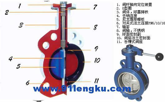 各种阀门种类和原理 - yaoyangbeyond - yaoyangbeyond的博客