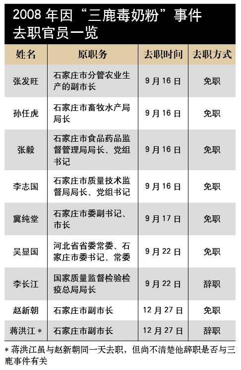 """2008年因""""三鹿毒奶粉""""事件被去职官员一览表 - 苗得雨 - 苗得雨:网事争锋"""