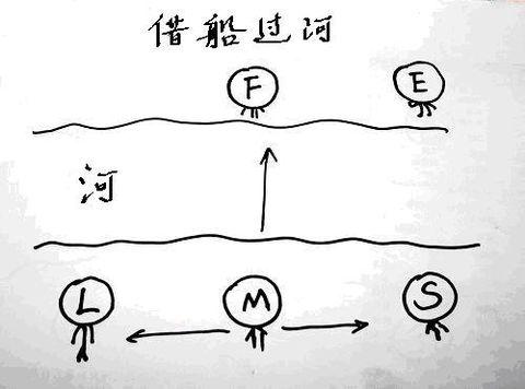 借船过河(心理测试) - 两个人能在一起是缘分 - 两个人能在一起是缘分