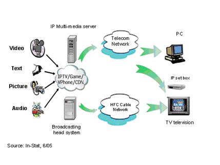 IPTV挑战有线电视数字化-In-Stat中国分析师谭颖娜 - instat - instat的博客