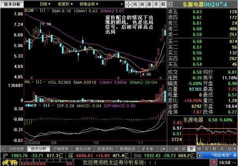 连涨后配合情况下的阴线也为出局信号 - 王伟龙 - 王伟龙