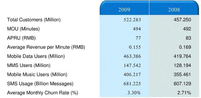 中国移动年报简析:增长趋缓但成长稳健 - 马继华 - 北国骑士