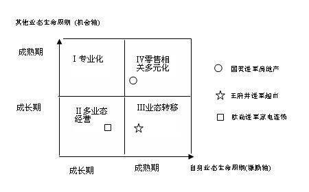 中国零售商多元化最佳路径  - 三星经济研究院 - 中国三星经济研究院的博客