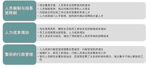 派遣用工的理性回归 - 吴若萱 - 吴若萱的博客