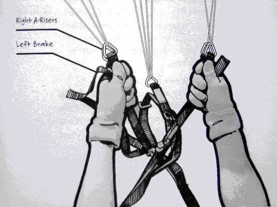 美国滑翔伞飞行教材 第二篇:让我们去飞吧 - joyfishmm - 可乐乐