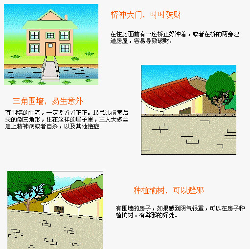 住宅风水图解超级解密 - 善平居士 - 善平居士的博客