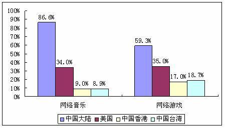 中国网民应用偏娱乐原因分析 - chinesecnnic -    cnnic互联网发展研究