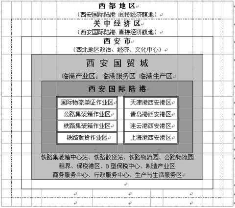 """建议将""""西安国际港务区""""更名为""""西安陆港""""或""""西安国贸城"""" - 席平 - 陆地国际物流"""
