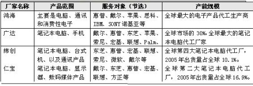 """""""品牌荒""""台湾的新冲动 - 三星经济研究院 - 中国三星经济研究院的博客"""