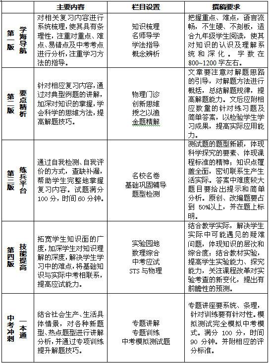 第34期《机械功与机械能》辅导内容 - 王志斌 - 荣禾·万象华城
