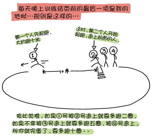 回忆运动的那些日子03 - 小步 - 小步漫画日记