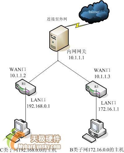 多个路由器里的静态路由设置不同网段上网 - 飞火流萤 - 静静守候