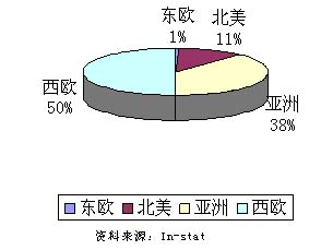 全球IPTV发展概况及经营模式—In-Stat中国分析师孙萌 - instat - instat的博客
