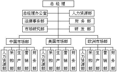 管理学基础(二)