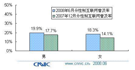 女性网站在中国将大有可为 - chinesecnnic -    cnnic互联网发展研究